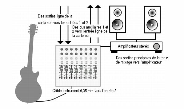 Cakewalk music creator 7 documentation connecter un - Branchement enceinte amplifiee table mixage ...