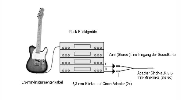 Cakewalk - SONAR X2 Documentation - Vorbereitung digitaler ...