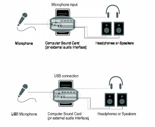 Cakewalk - SONAR X3 Documentation - Audio connections