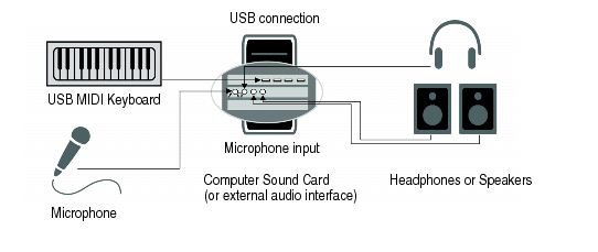 Cakewalk - SONAR X3 Doentation - MIDI connections on earphone wiring diagram, usb connector diagram, usb cord pinout, software wiring diagram, usb cord repair, ps2 to serial cables diagram, dvi cable wiring diagram, ethernet port wiring diagram, usb to rca wiring-diagram, usb schematic diagram, cassette adapter wiring diagram, soldering iron wiring diagram, audio cable wiring diagram, serial cable wiring diagram, av cable wiring diagram, usb cord cover, usb cable diagram, case wiring diagram, box wiring diagram, usb plug wiring,