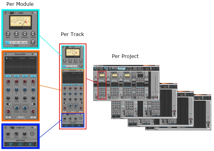 Per Module Per Track Per Project